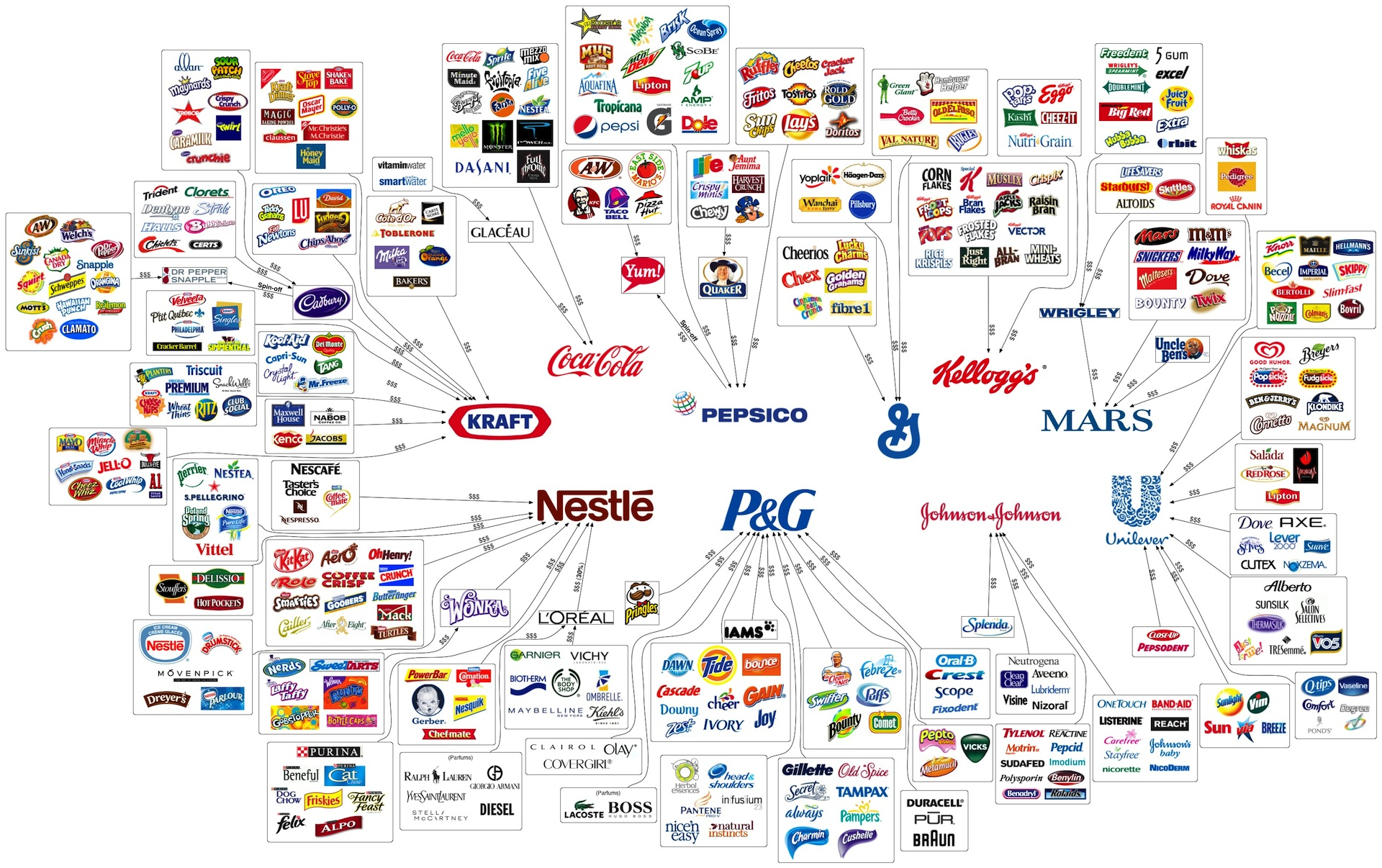 10-multinational-corporations-control-most-consumer-brands